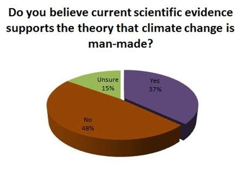 Literature review on global warming video
